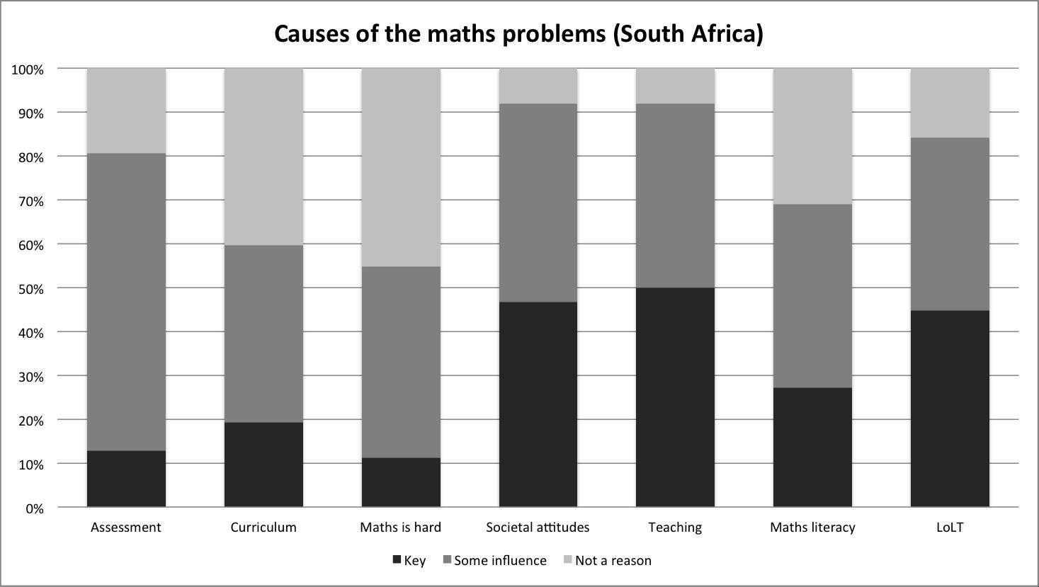 causes SA